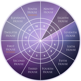 Eighth House as per Western Astrology