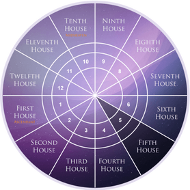 Second House as per Western Astrology