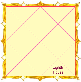 Eighth House as per Indian Vedic Astrology
