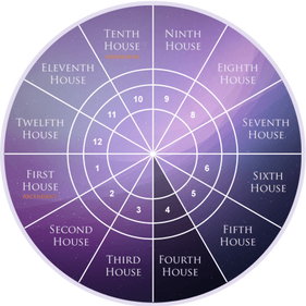 Fourth House as per Western Astrology